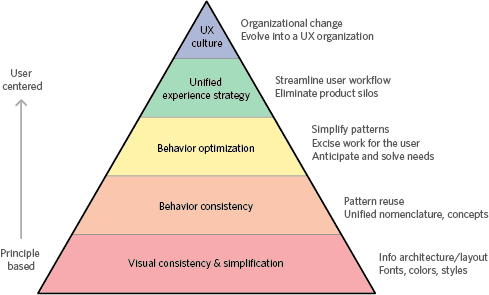 UX research - The hierarchy of effort to fix a broken user experience