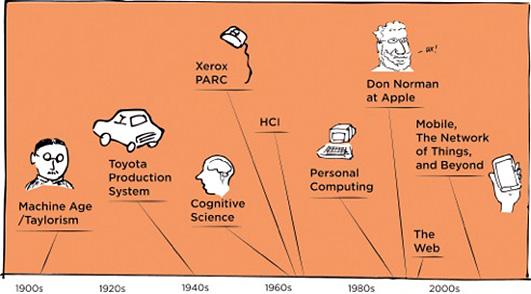 使用者體驗的發展歷史