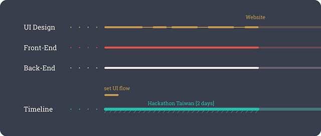 Schedule of Taiwan Hackathon
