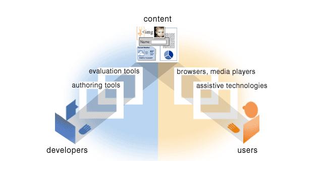 圖片來源:http://www.w3c.hu/forditasok/WAI/intro/components.html