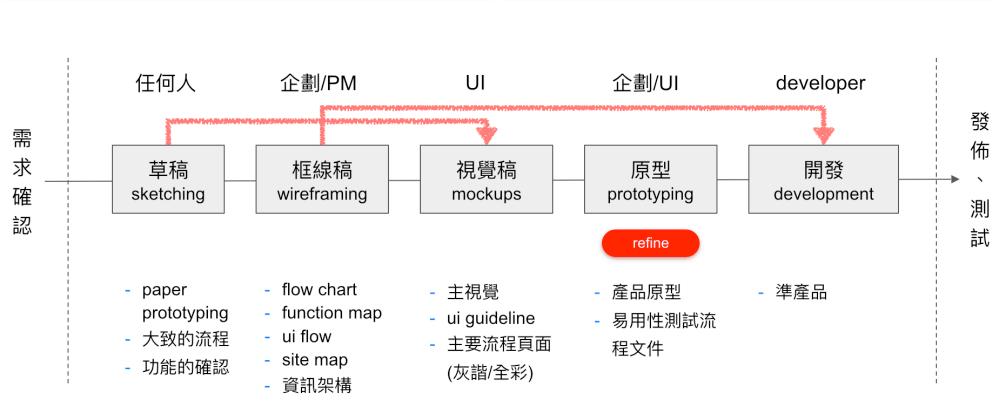 UI 設計流程