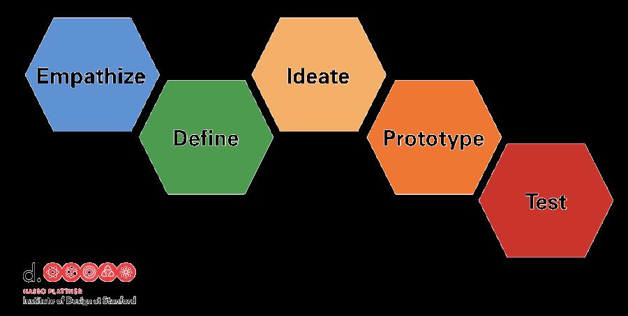 UI設計流程