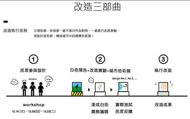 2016 台北 設計之都 城市改造流程
