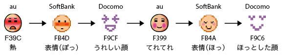 日本電信商所推出的 emoji 發生互不相容的囧境