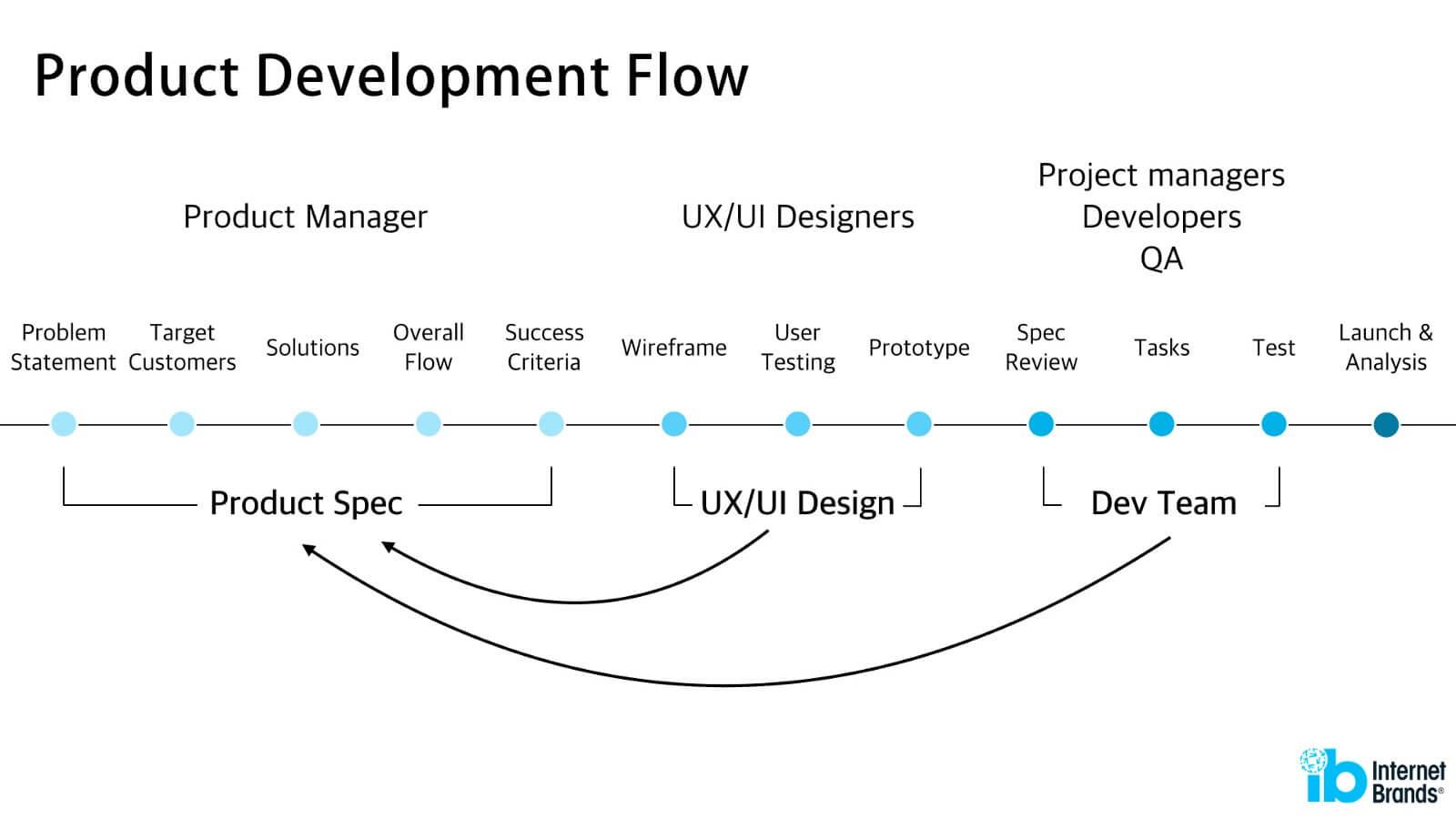 designprocess_02