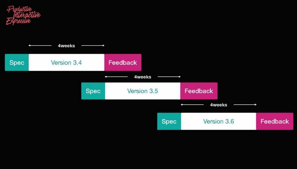 「開列需求」與「用戶反饋」相互重疊,故可以節約開發時間