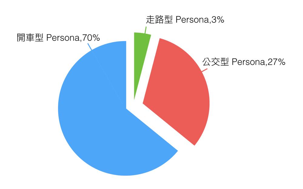 有量化 數據 的 Persona 能做更好的決策