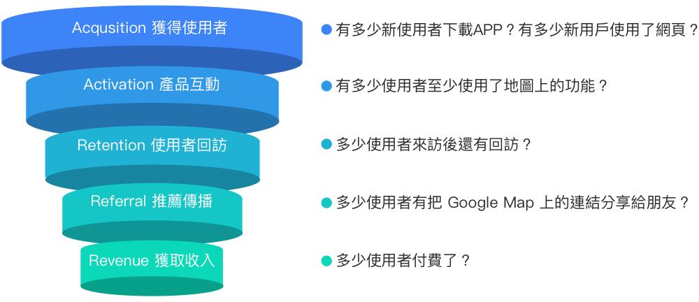app AARRR 框架分析
