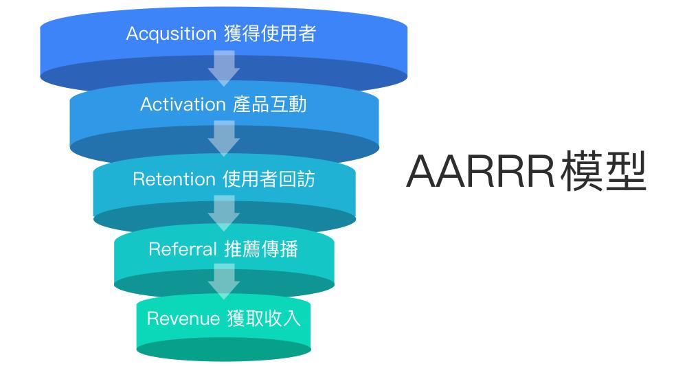 aarrr 模型