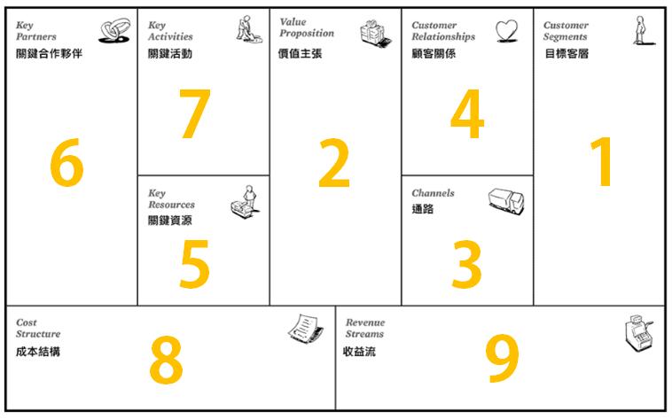 平台如何創造及經營多類客戶群的價值?以 airbnb 搭配 觸媒金三角 為例 |